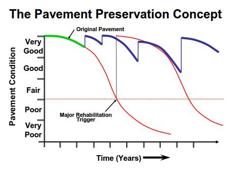 Pavement preservation