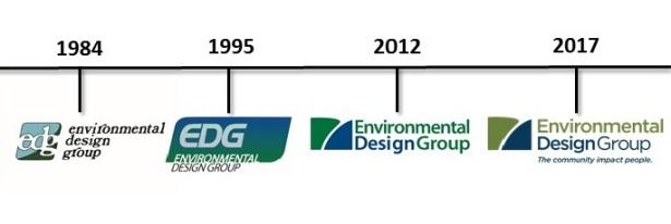 brand-evolution